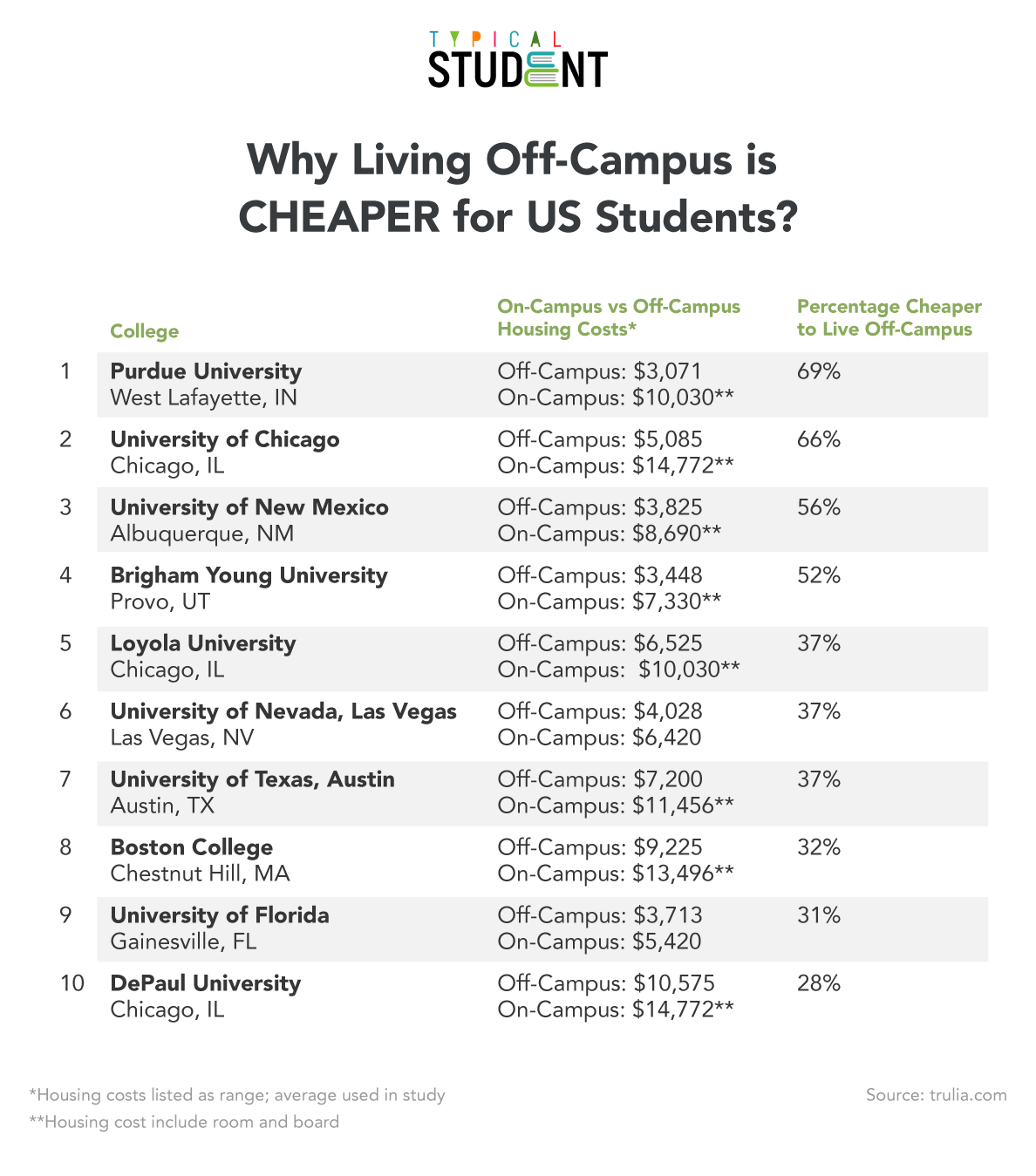 why-living-off-campus-is-cheaper-for-us-students