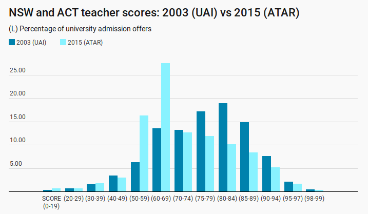 nsw-act-teacher-scores-2003-vs-2015
