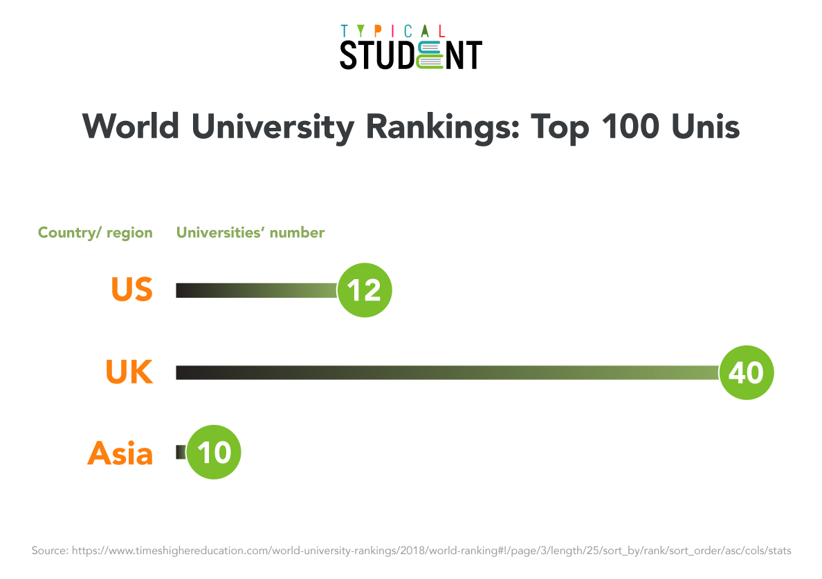 how-many-us-and-uk-unis-included-to-top-100-world-university-rankings-2018-cover.png