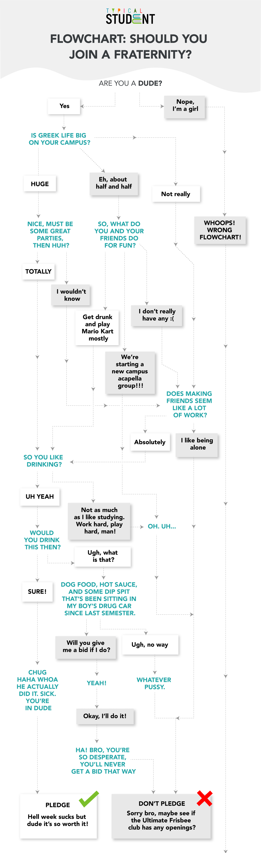 should-you-join-fraternity-flowchart
