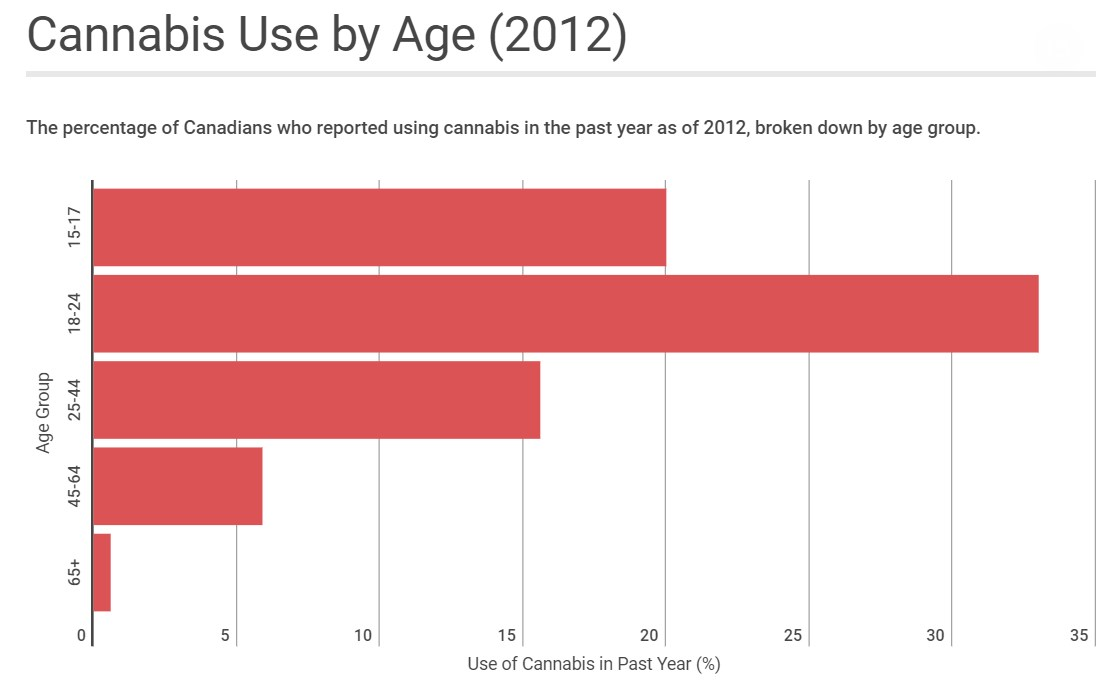 cannabis-use-in-canada-age