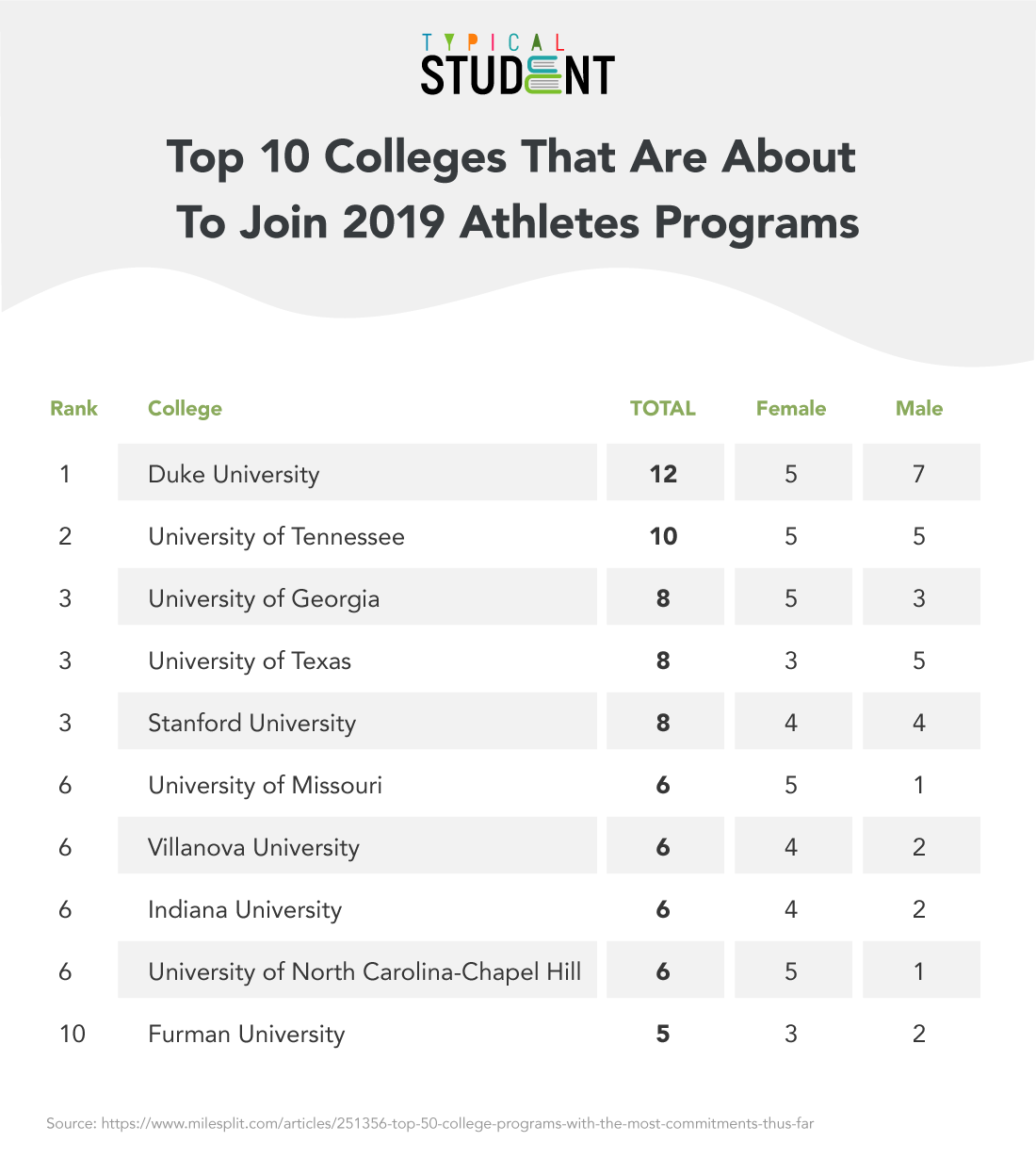 10-colleges-joining-20190-athletes-programs-cover.jpg