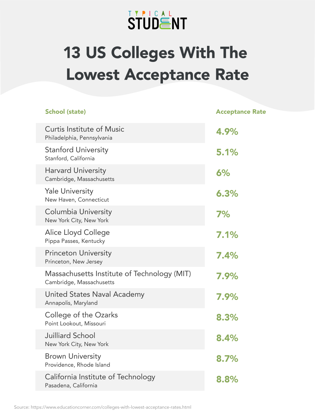 lowest-acceptance-rate.png