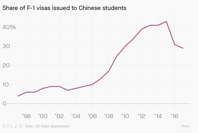 chinese-student-visas-drop-01
