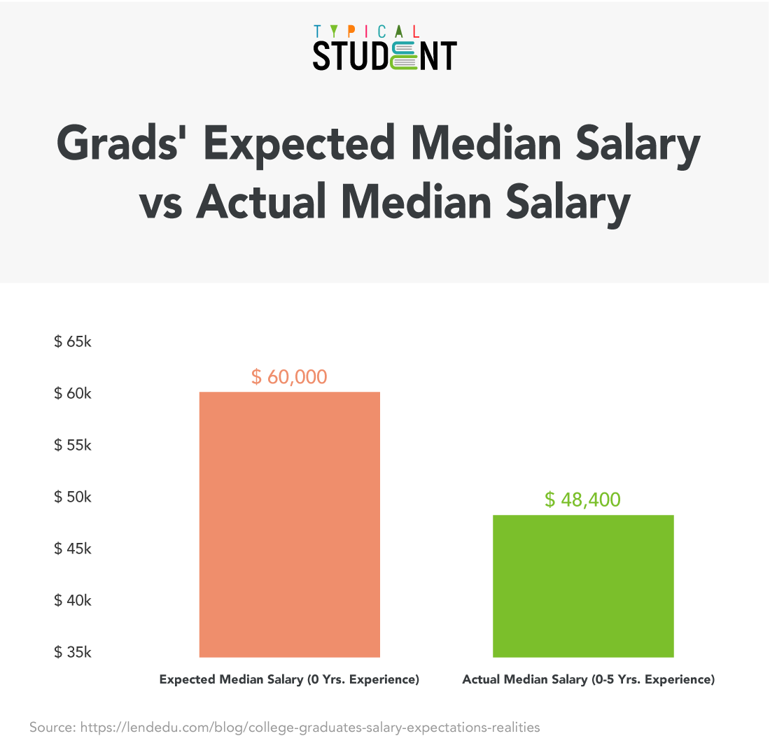 students-first-salary-expectations-vs-reality-1.png
