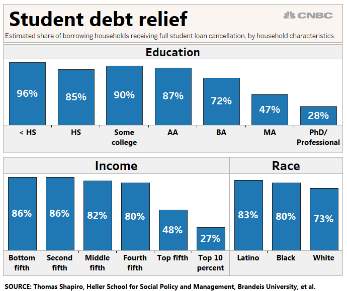 US Students May Get $50,000 In Debt Relief And Tuition
