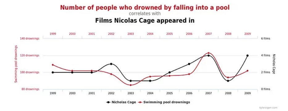 student-messages-prof-correlation-nicolas-cage-films-example-03